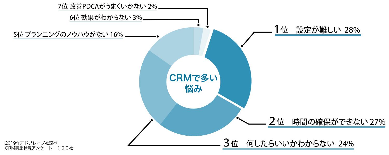 円グラフ01